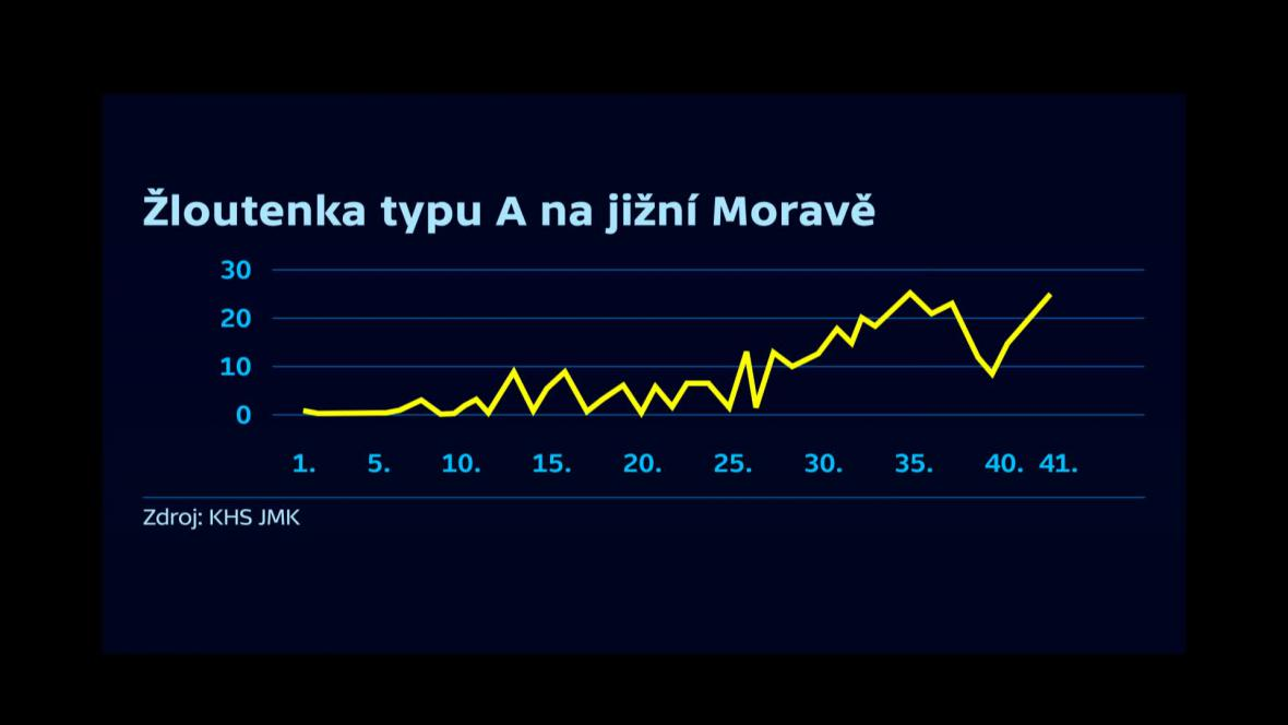 Vývoj epidemie žloutenky na jižní Moravě