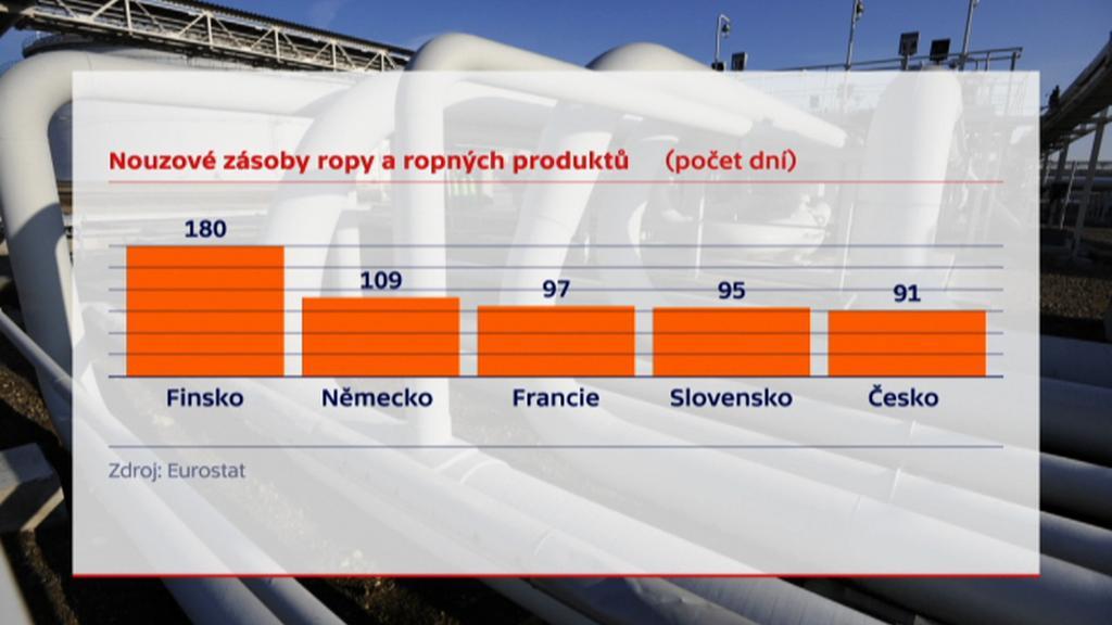 Rezervy ropy ve světě a v ČR