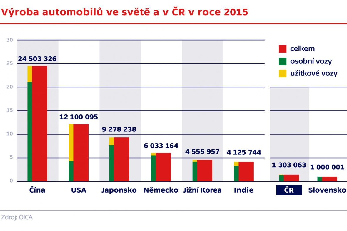 Výroba automobilů ve světě a v ČR