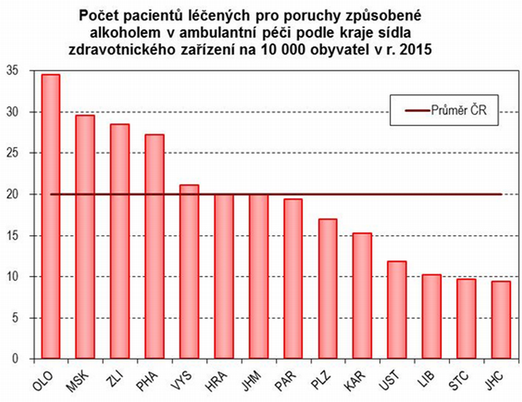 Počet pacientů léčených pro poruchy způsobené alkoholem v ambulantní péči podle krajů