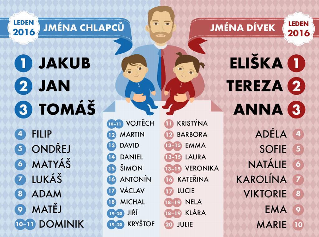 Nejoblíbenější jména novorozenců v lednu 2016
