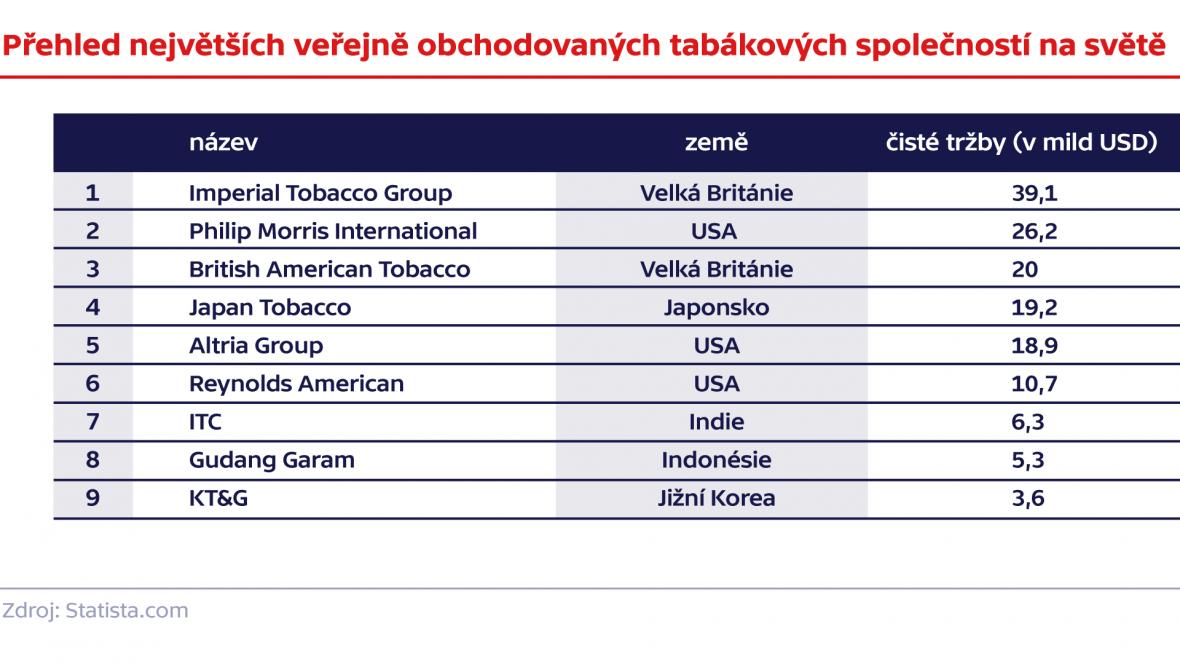 Přehled největších veřejně obchodovaných tabákových společností na světě