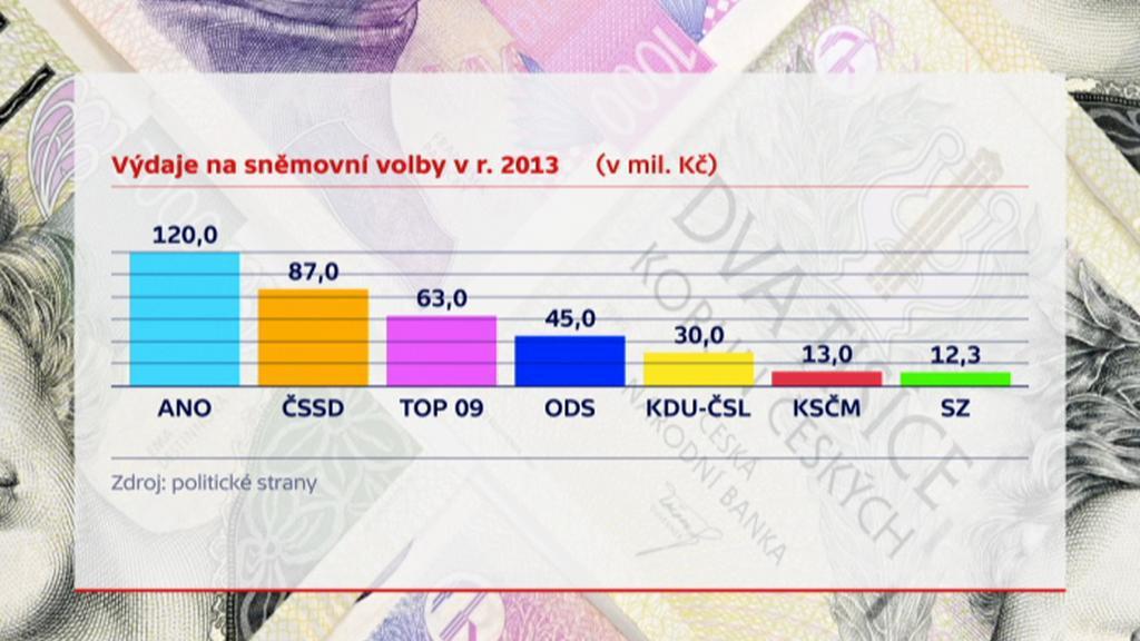 Výdaje na sněmovní volby v r. 2013