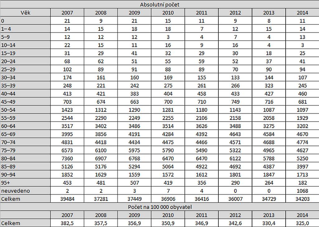 Statistiky mozkové příhody dle věkových kategorií mezi lety 2007 a 2014