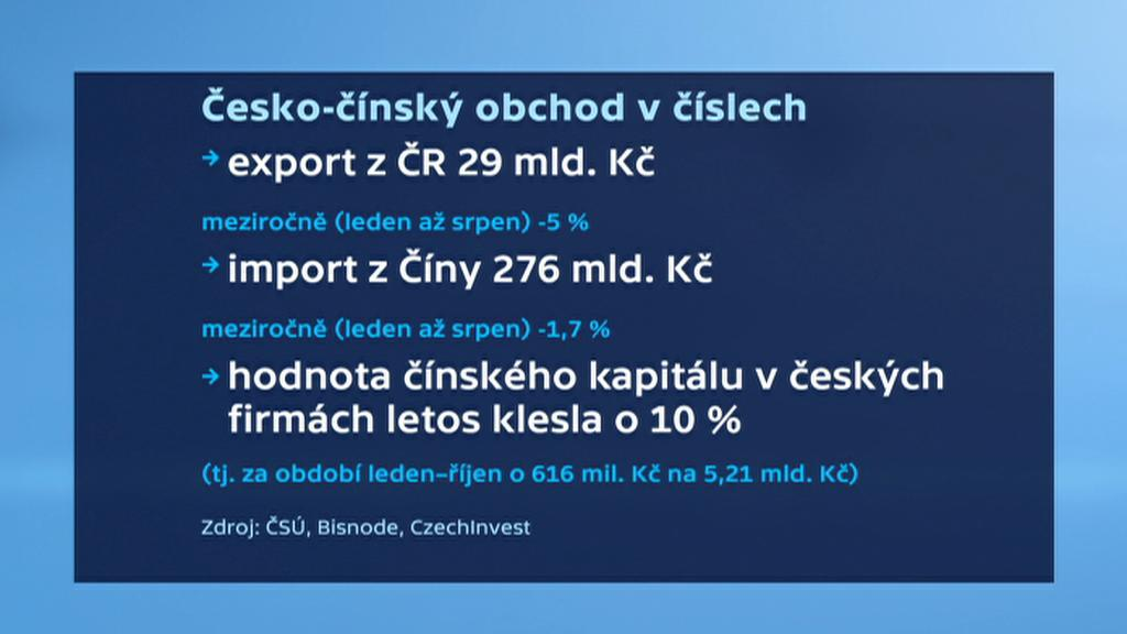Česko-čínský obchod v číslech
