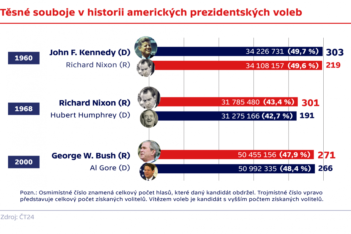 Těsné souboje v historii amerických prezidentských voleb