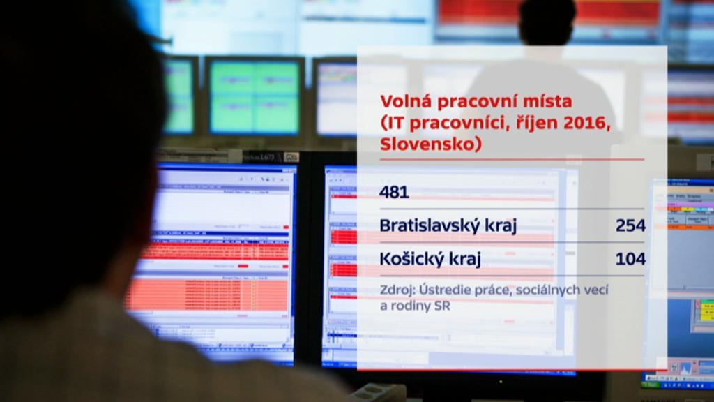 Volná pracovní místa pro IT ve Slovensku