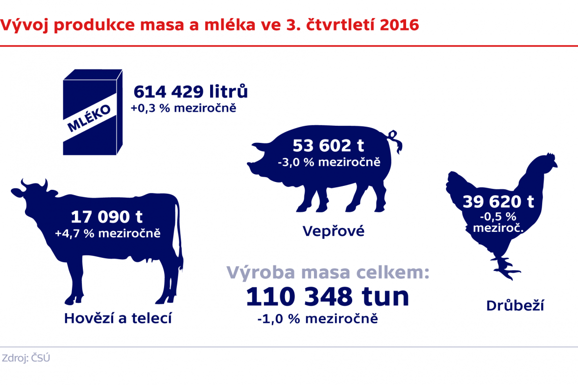 Vývoj produkce masa a mléka ve 3. čtvrtletí 2016