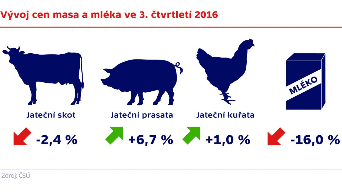 Vývoj cen masa a mléka ve 3. čtvrtletí 2016
