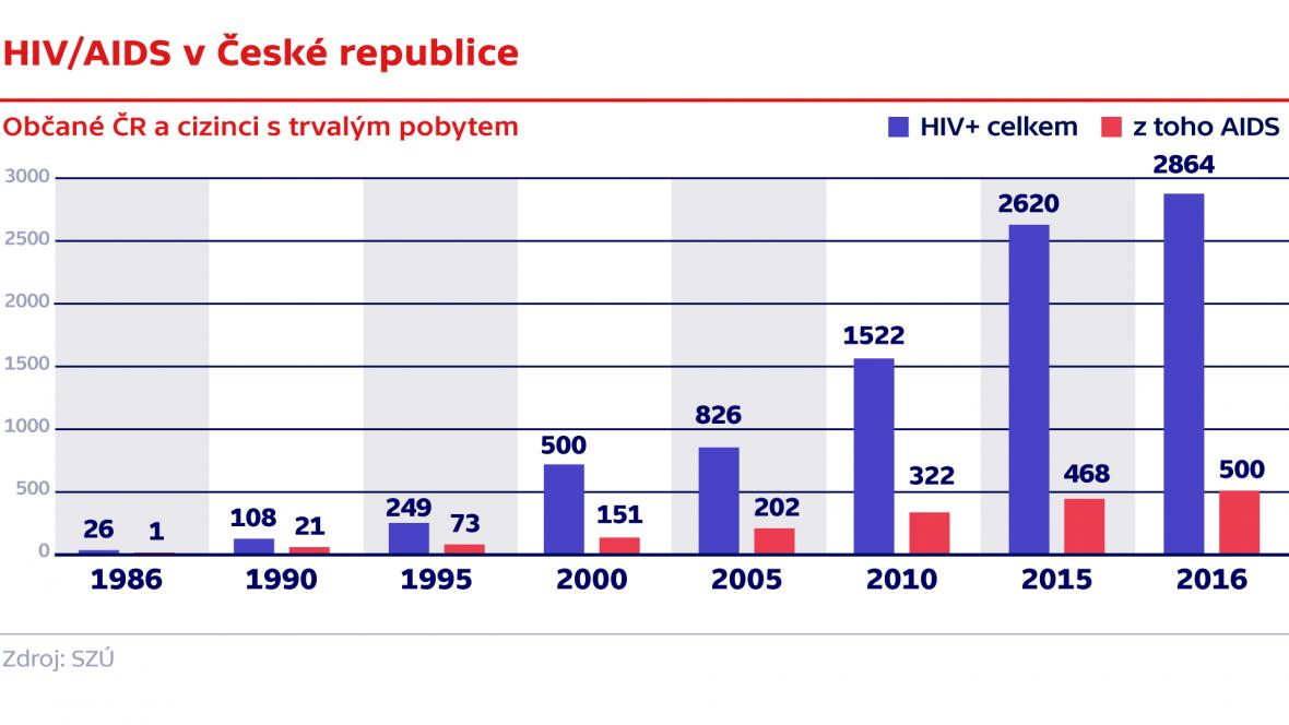 HIV/AIDS v České republice