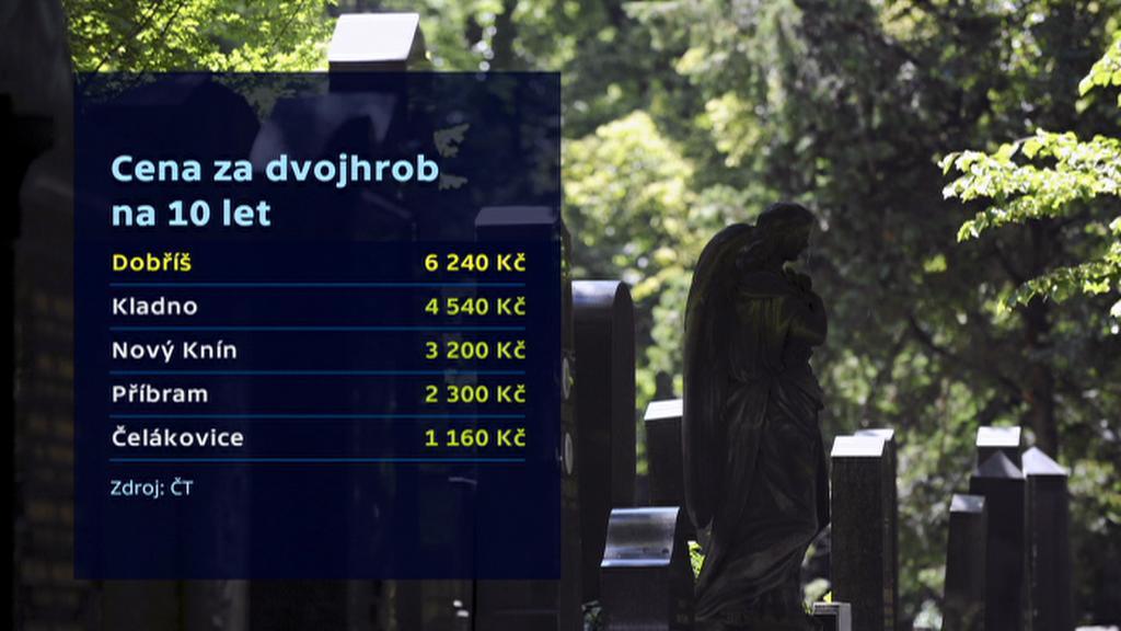 Ceny za nájem místa na hřbitově