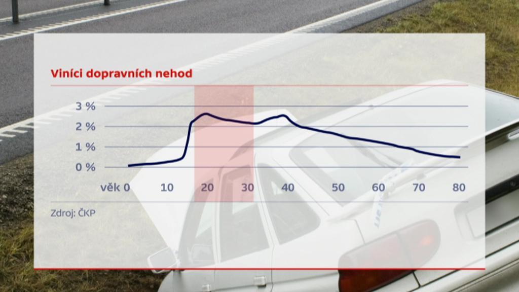 Viníci dopravních nehod věkově