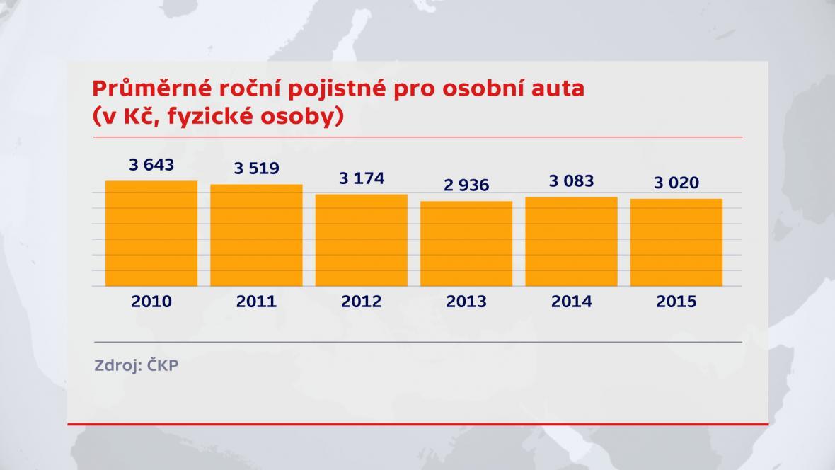 Průměrné roční pojistné osobních aut