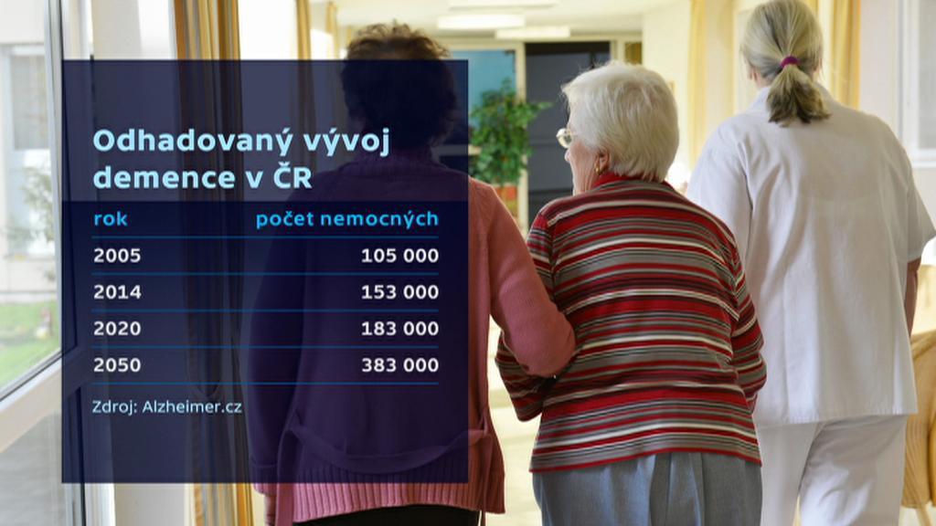 Odhadovaný vývoj demence v ČR