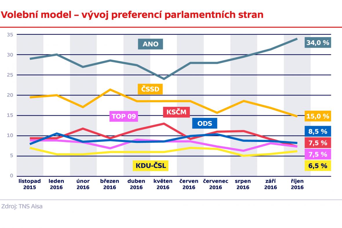 Vývoj preferencí parlamentních stran