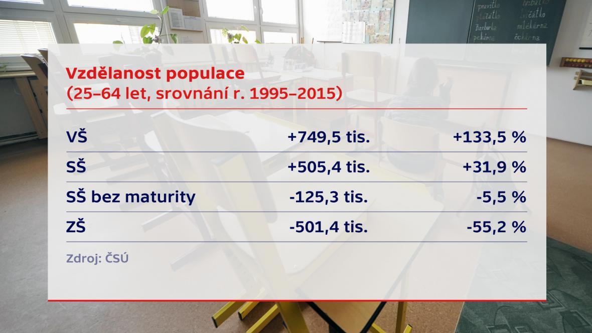 Vzdělanost populace