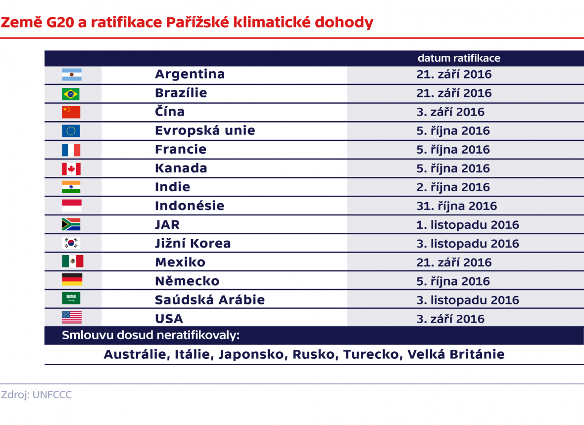Ratifikace Pařížské klimatické dohody v zemích G20