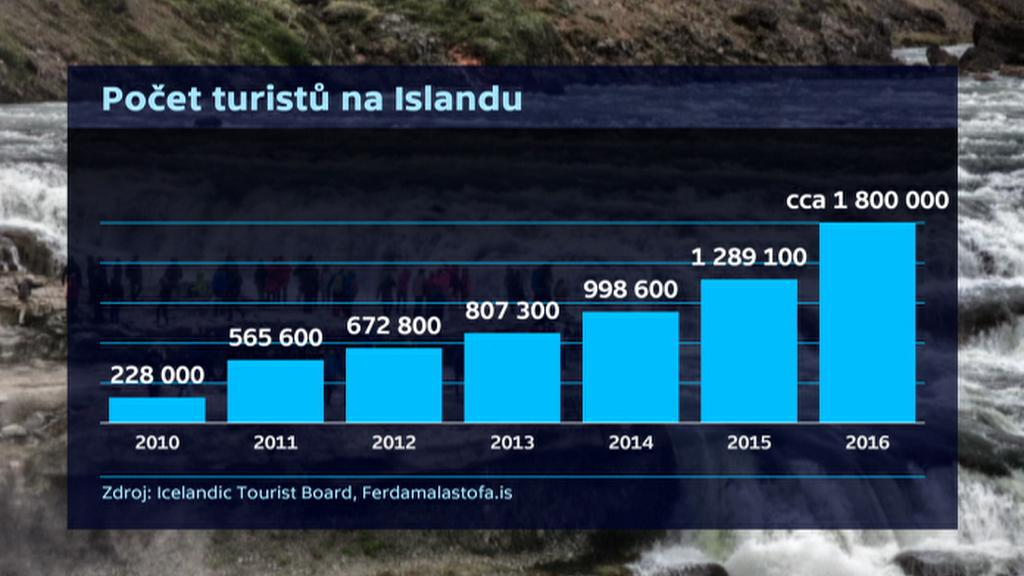 Počet turistů na Islandu