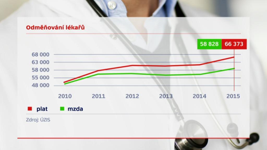 Platy lékařů ve státních nemocnicích vyšší