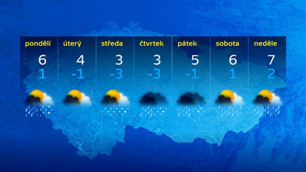 Předpověď počasí pro příští týden