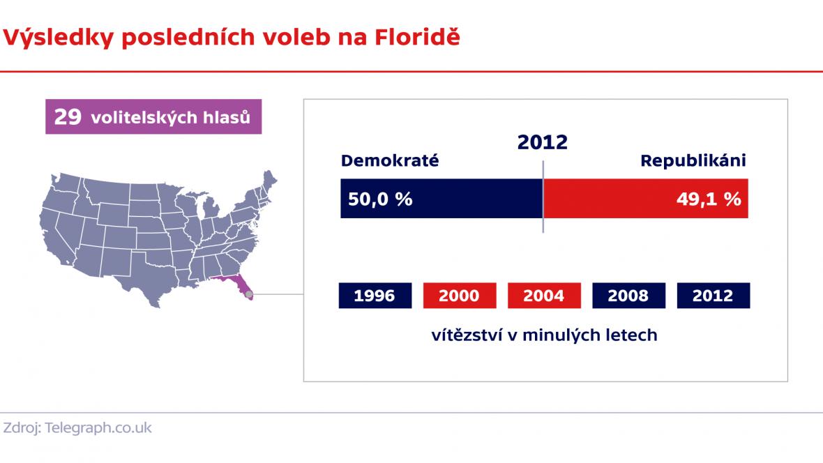 Výsledky posledních voleb na Floridě