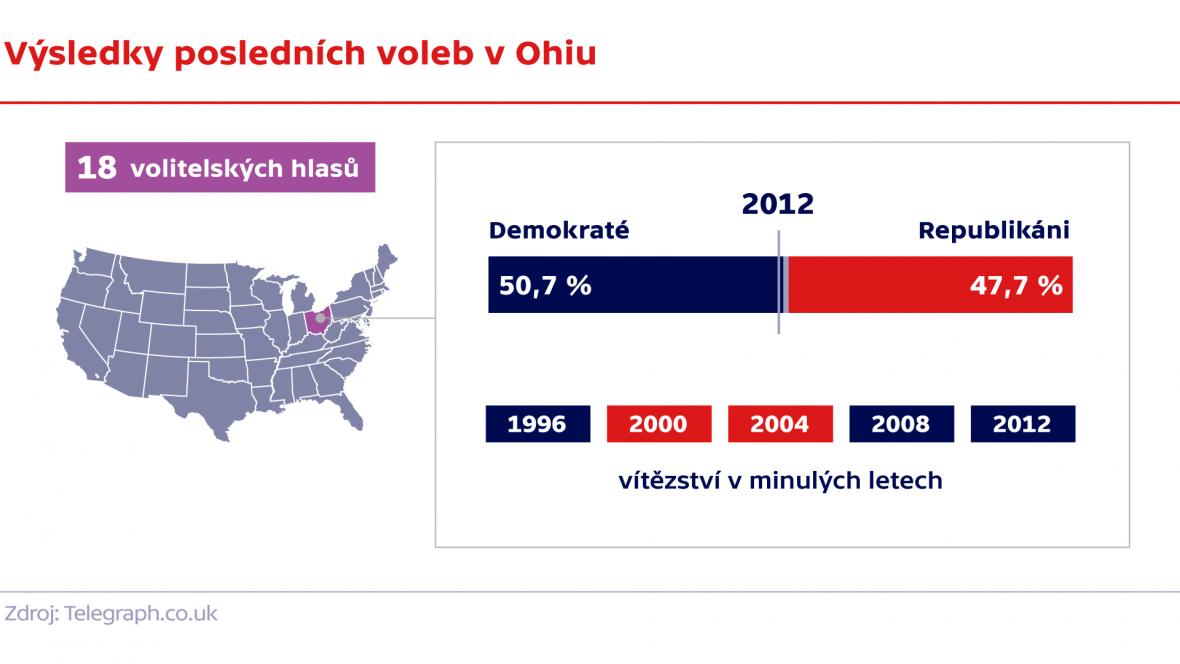 Výsledky posledních voleb v Ohiu