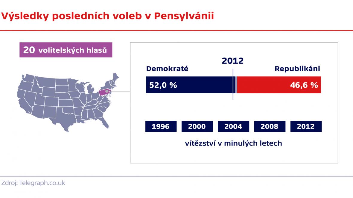 Výsledky posledních voleb v Pensylvánii