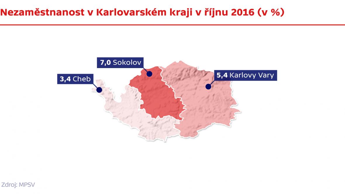 Nezaměstnanost v Karlovarském kraji v říjnu 2016