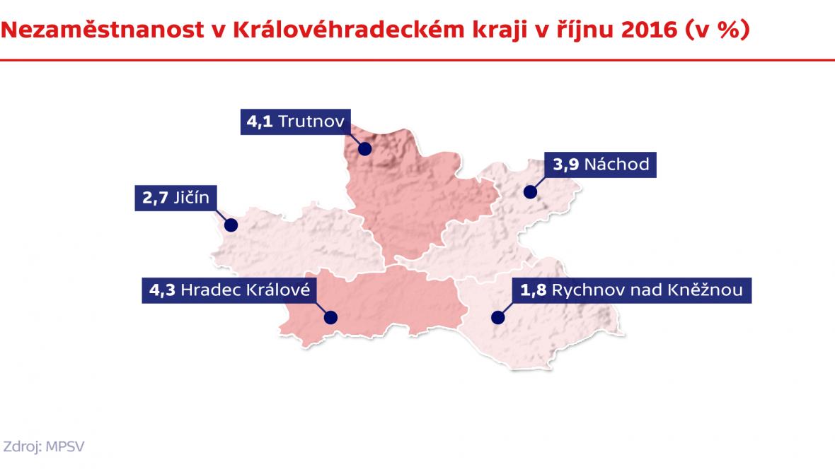Nezaměstnanost v Královéhradeckém kraji v říjnu 2016
