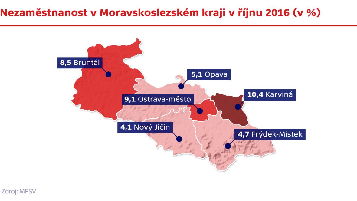Nezaměstnanost v Moravskoslezském kraji v říjnu 2016