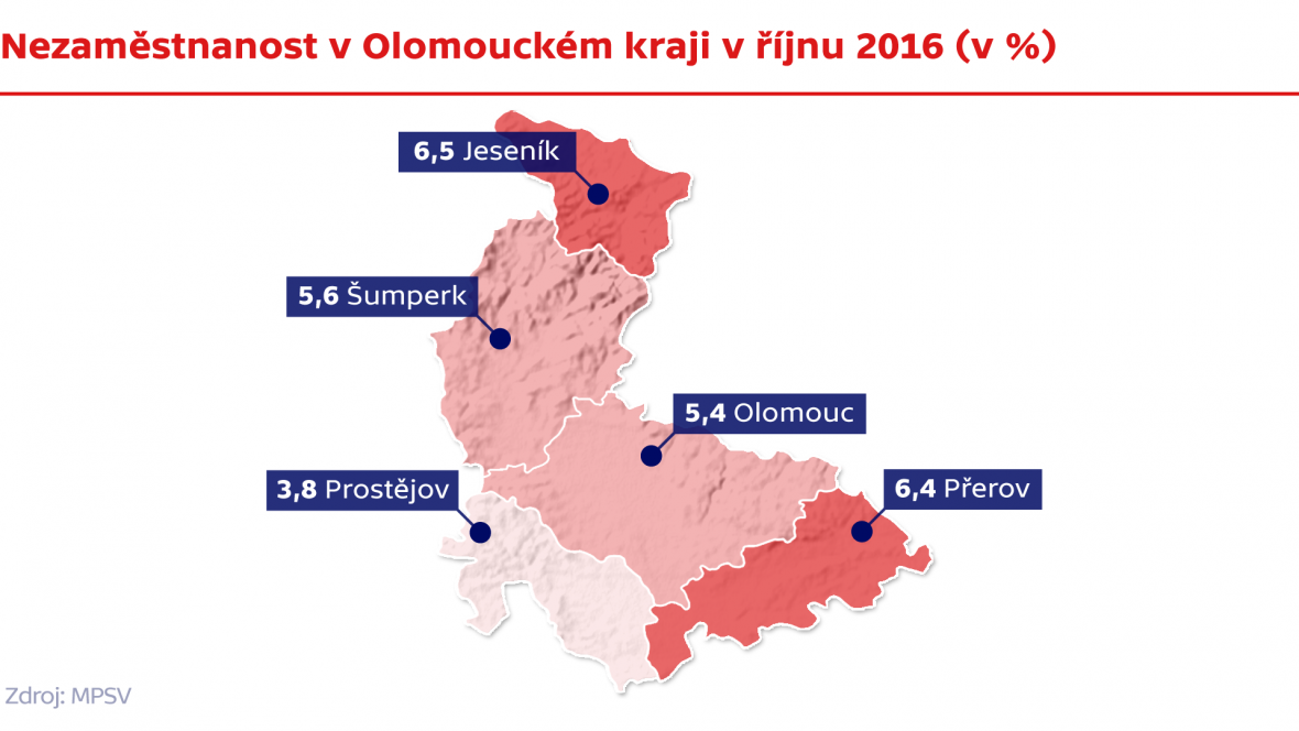 Nezaměstnanost v Olomouckém kraji v říjnu 2016