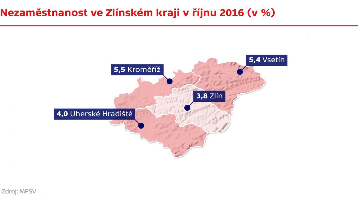 Nezaměstnanost ve Zlínském kraji v říjnu 2016
