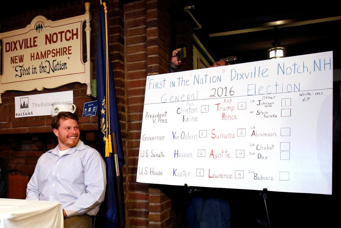 V Dixville Notch vyhrála Clintonová