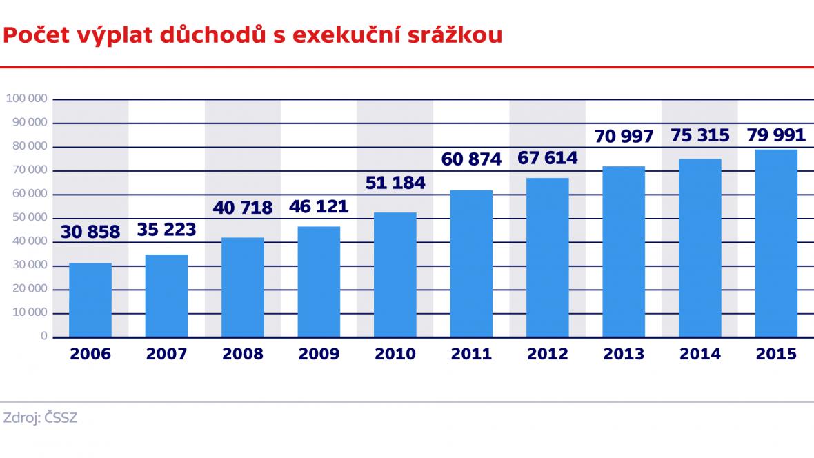 Počet výplat důchodů s exekučnín srážkou