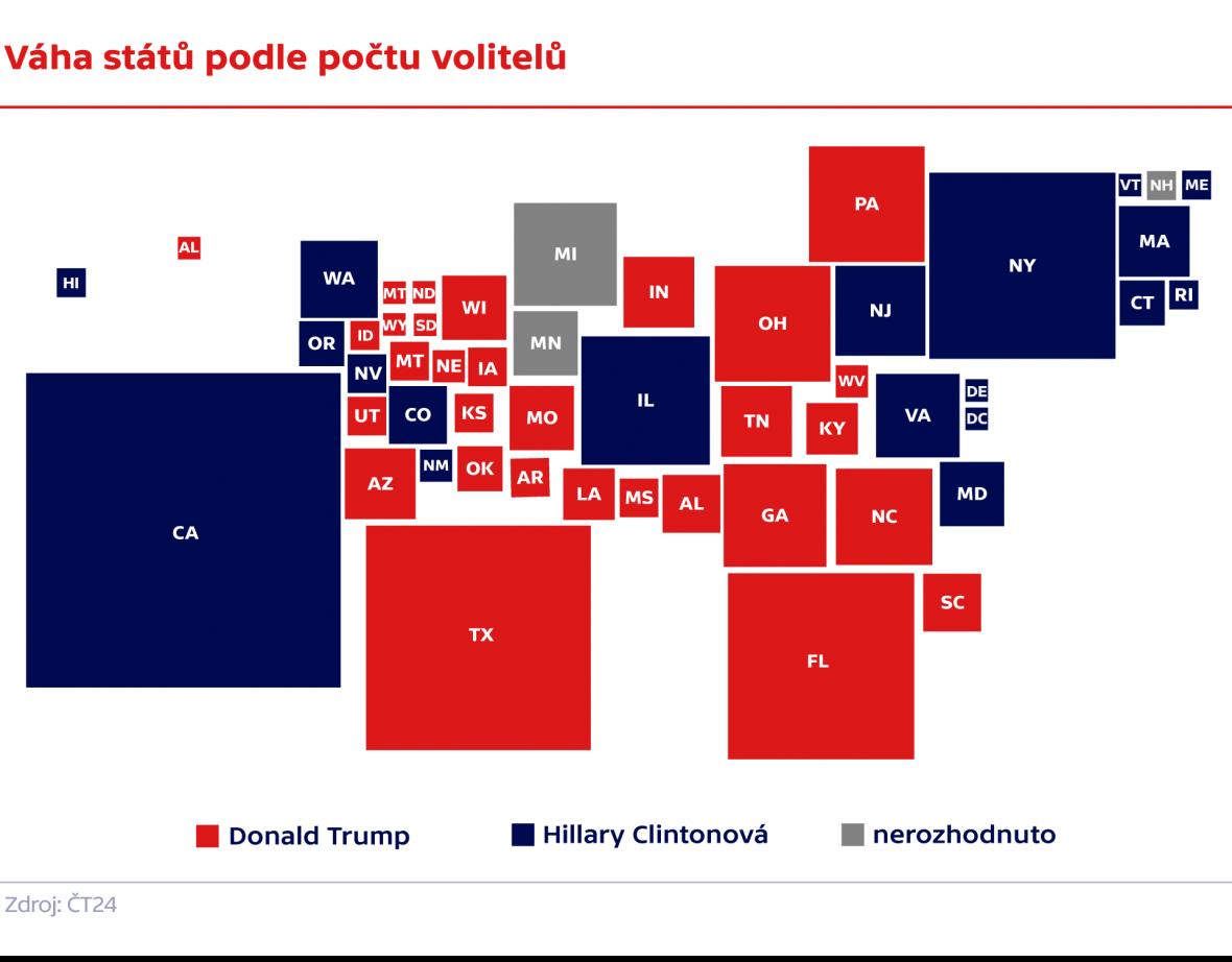 Státy USA podle počtu volitelů – zisky kandidátů