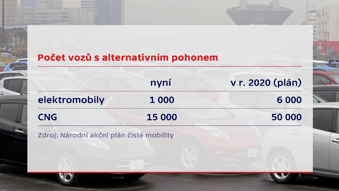 Vozy s alternativním pohonem