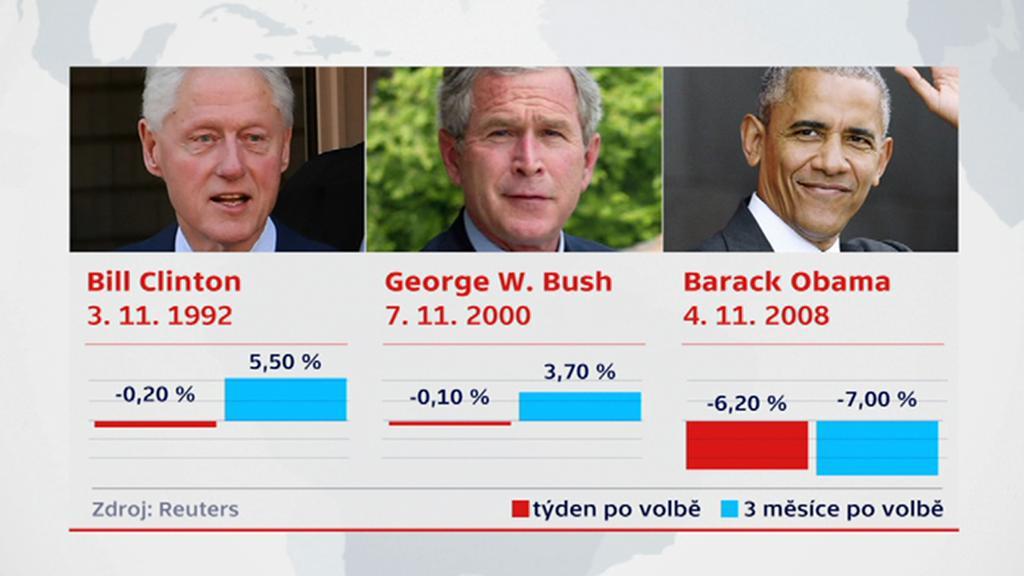 Reakce trhů na volbu amerických prezidentů