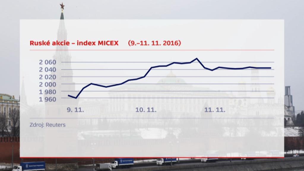 Vývoj ruských akcií po výsledcích amerických prezidentských voleb