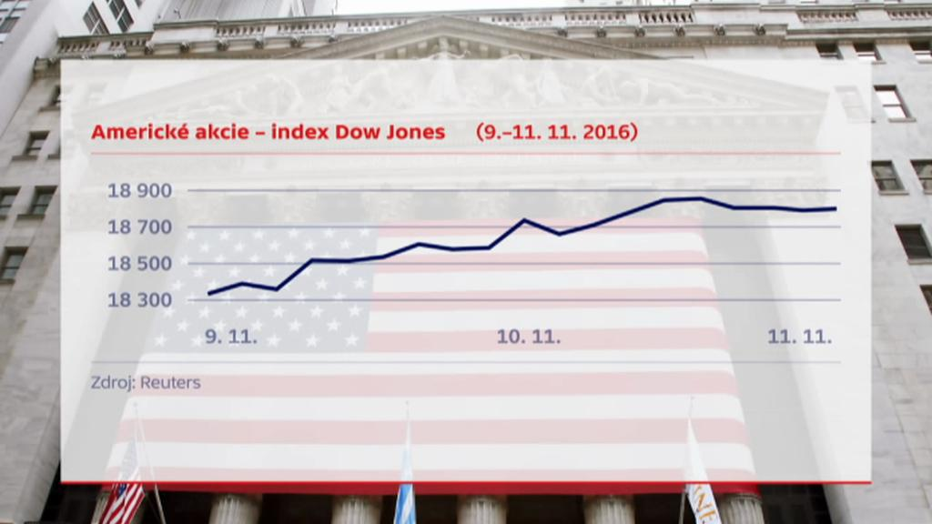 Vývoj amerických akcií po výsledcích amerických prezidentských voleb