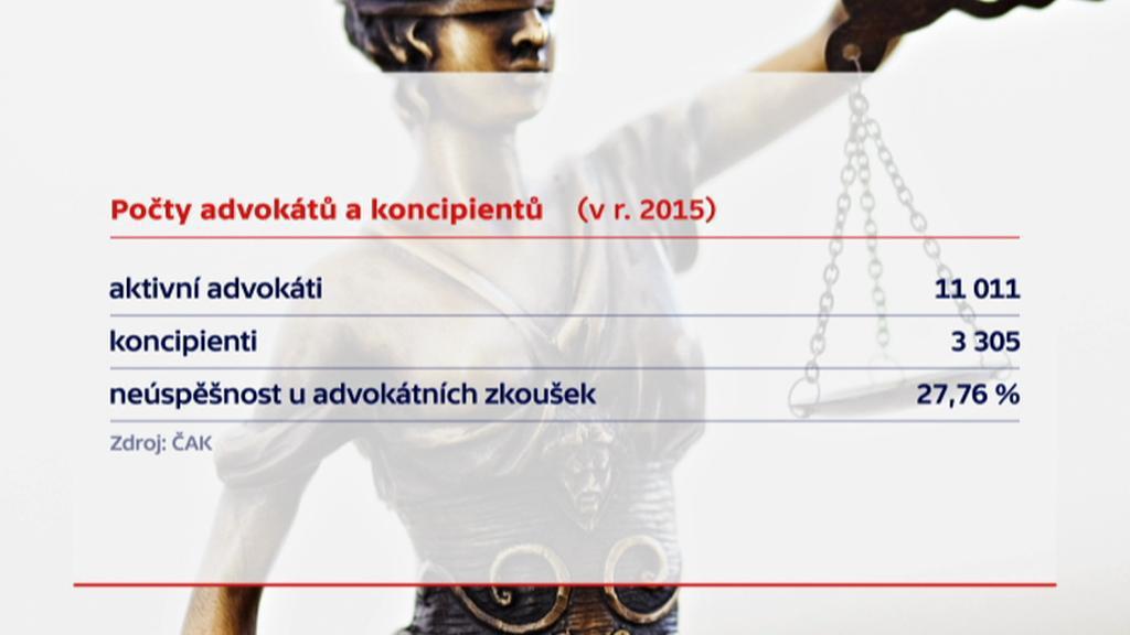 Počty advokátů v ČR