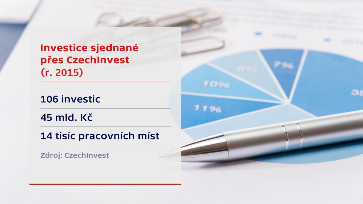 CzechInvest v roce 2015