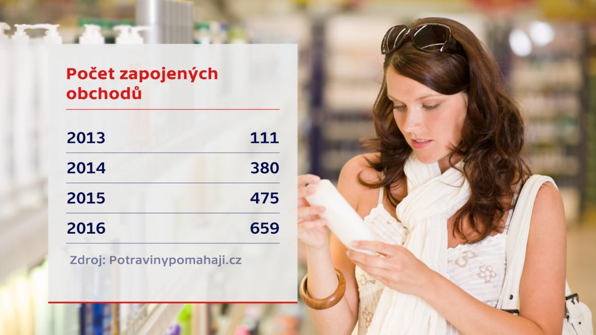 Obchody zapojené do potravinové sbírky