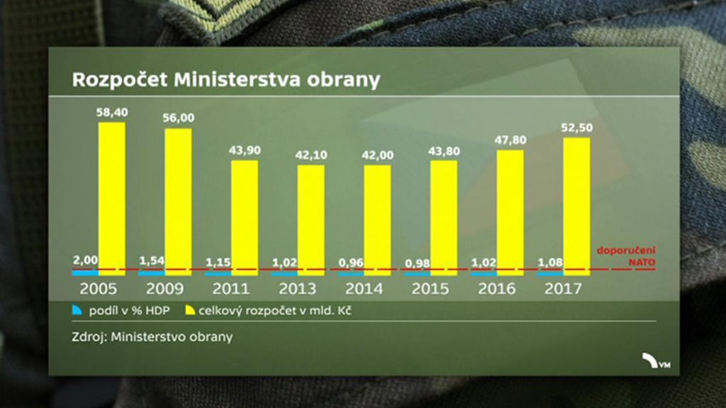 České výdaje na obranu