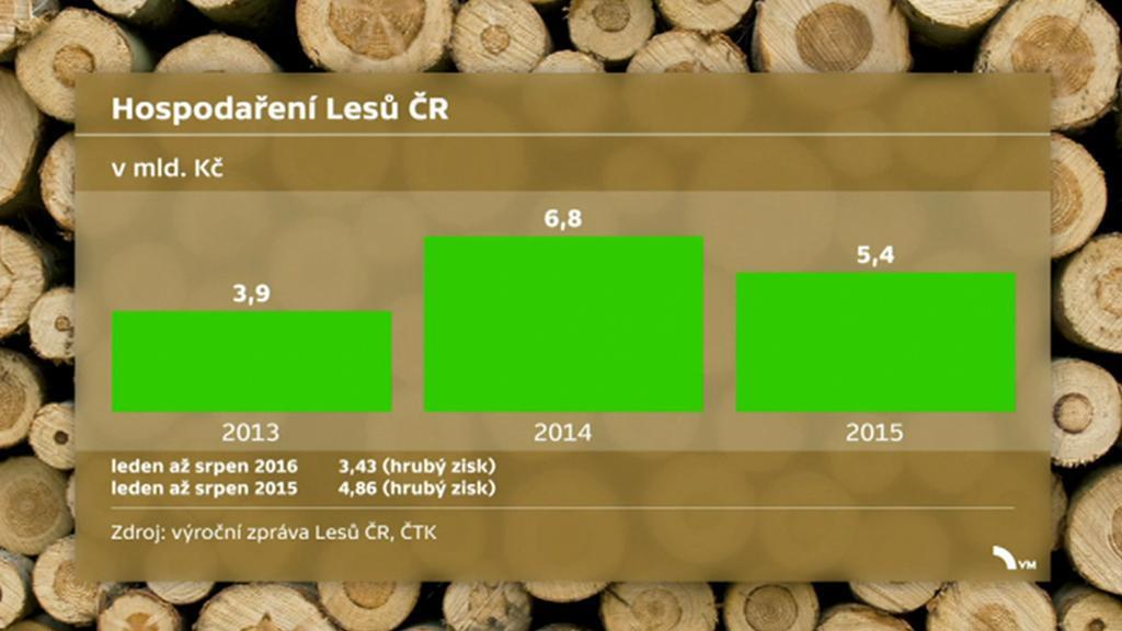 Hospodaření lesů ČR