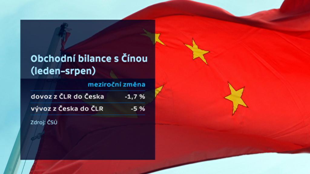 Obchodní bilance s Čínou