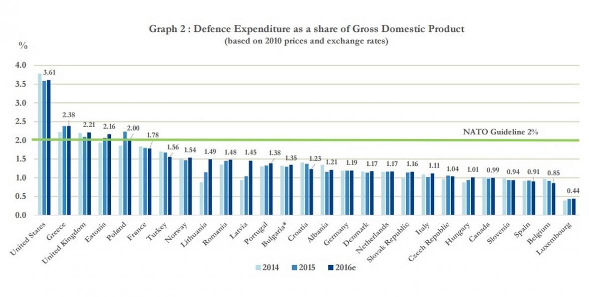 Seznam států NATO podle podílu výdajů na obranu na HDP (2014-2016)