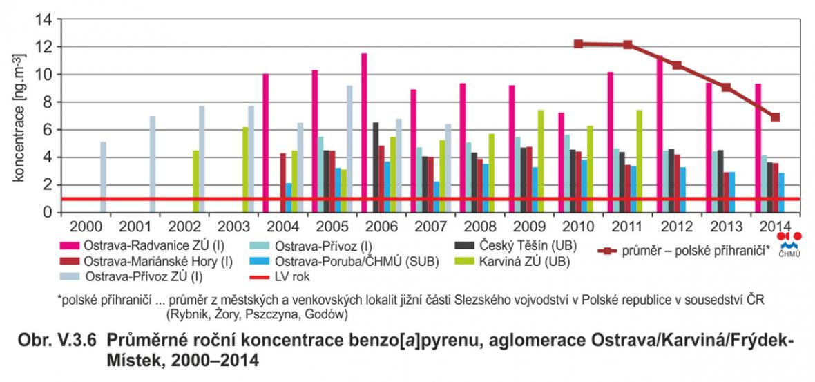 Průměrné roční koncentrace benzo[a]pyrenu