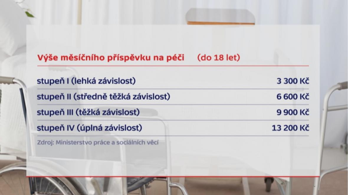 Výše měsíčního příspěvku na péči (do18 let)
