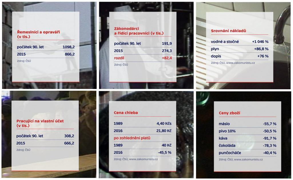 Porovnání cen v roce 1989 a v současnosti