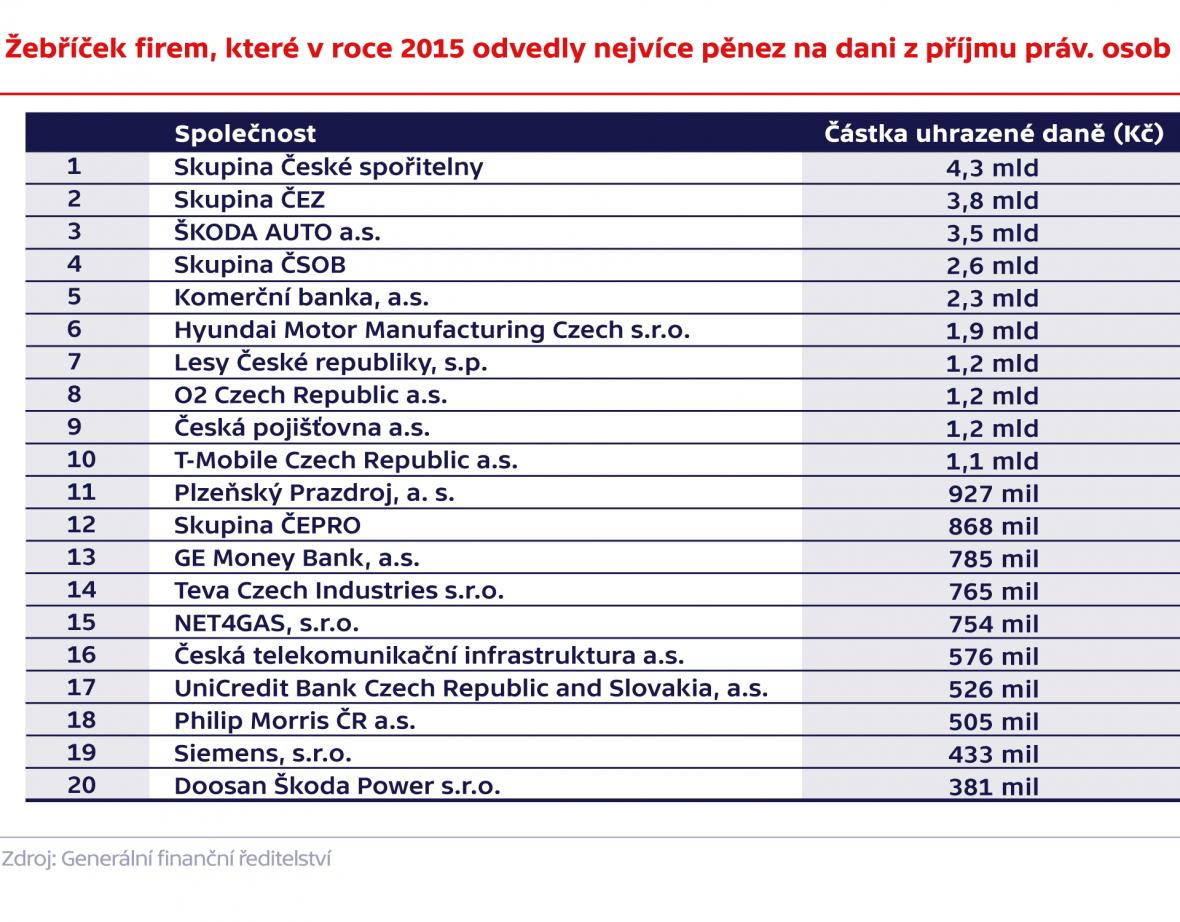 Žebříček firem, které v roce 2015 odvedly nejvíce pěnez na dani z příjmu práv. osob
